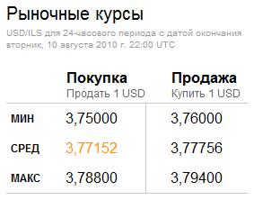 OANDA — Популярный конвертор валют