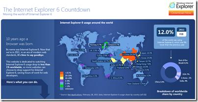 Microsoft запустила сайт обратного отсчета Internet Explorer 6