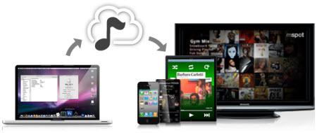 mSpot — облачный сервис для хранения музыки