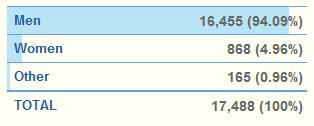 Статистика пользователей Google Plus