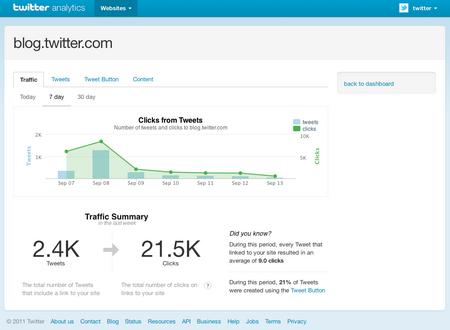 В Twitter появилась своя статистика для веб-мастеров