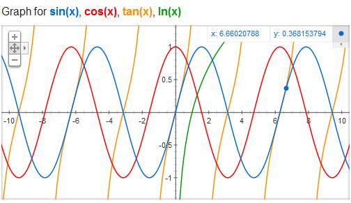 Goole умеет строить графики математических функций