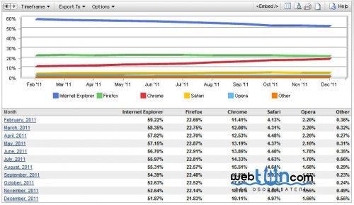 Net Applications: доля браузера Internet Explorer продолжает снижаться