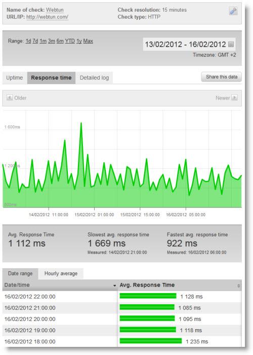 Мониторинг сайта при помощи сервиса Pingdom