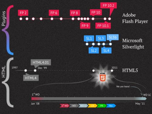 Что такое HTML5 и почему про него так много говорят?