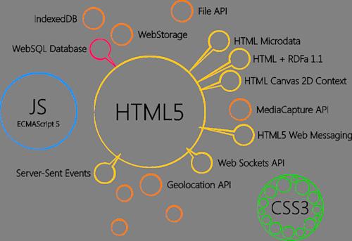 ��� ����� HTML5 � ������ ��� ���� ��� ����� �������?