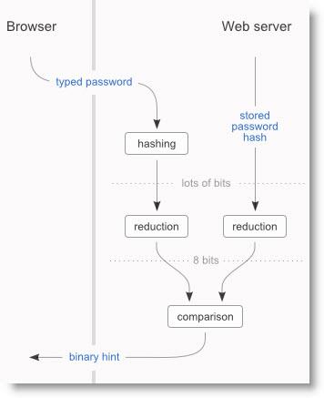Визуализация хеша паролей для удобства пользователей