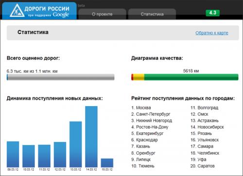 """Google Россия и Auto.ru представили совместный интернет-проект """"Дороги России"""""""