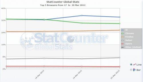 Google Chrome скоро станет самым популярным браузером в мире