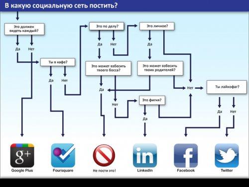 Как настроить автоматическое размещение записей в соцсетях