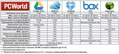 Сравнение популярных сервисов: Google Drive, Dropbox, SkyDrive, Яндекс.Диск