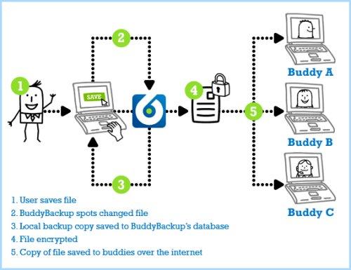 Подборка инструментов для онлайн синхронизации и резервного копирования данных