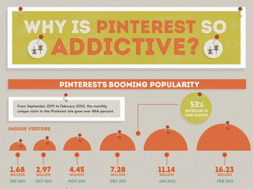 Почему к Pinterest легко пристраститься