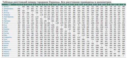 all.biz — Таблица расстояний между городами Украины