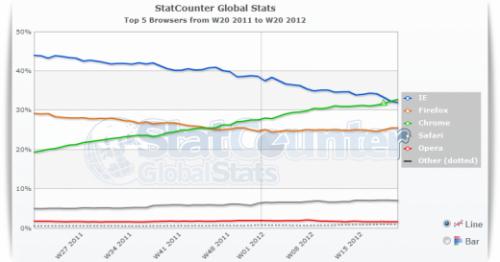 Google Chrome обходит Internet Explorer