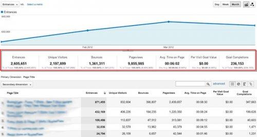 7 ������� Google Analytics, ������� ��������� ���� �����