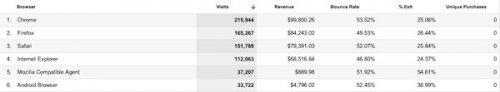 7 отчетов Google Analytics, которые сэкономят ваше время
