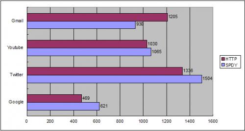 Обзор протокола SPDY
