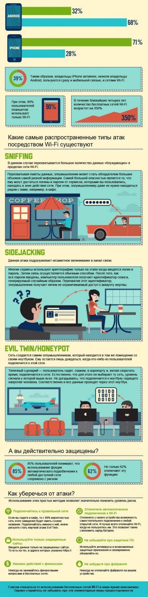 Какие опасности может нести бесплатный общественный Wi-Fi