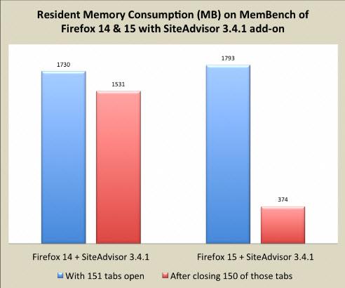 Firefox 15 научился правильно освобождать память.