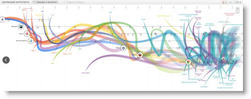 Проект evolutionoftheweb.com — Интерактивная инфографика показывающая эволюцию интернета, развитие браузеров и веб технологий