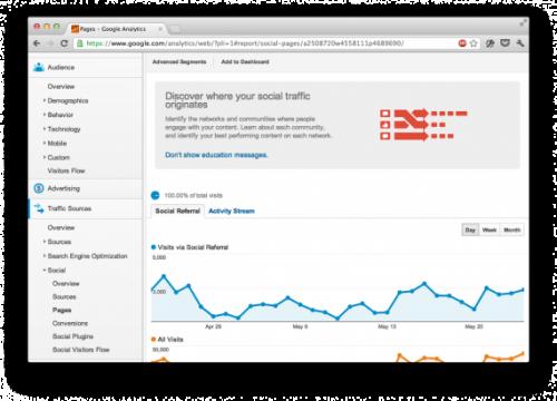 Как при помощи Google Analytics узнать, какие сайты ссылаются на ваш ресурс?