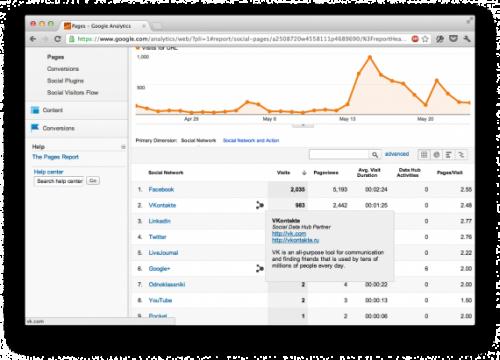 ��� ��� ������ Google Analytics ������, ����� ����� ��������� �� ��� ������?