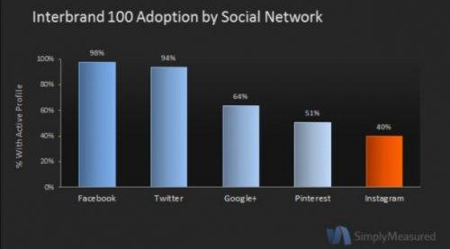 40% ведущих мировых брендов — уже в Instagram