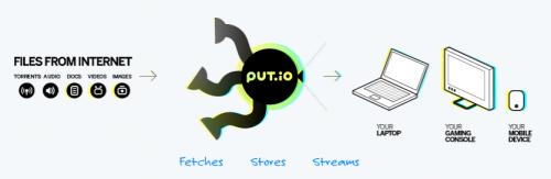 Сервис Put.io позволяет удаленно загружать торренты когда это запрещено