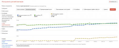 Google Webmaster Tools теперь позволяет смотреть статус индексации страниц вашего сайта