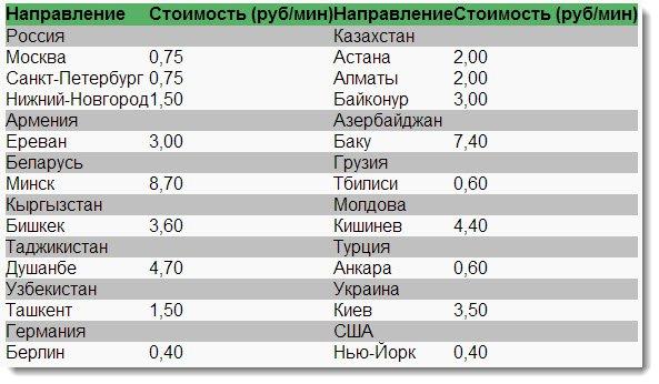 термобелье как набрать номер из узбекистана в россию тип изделий