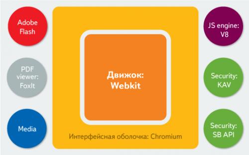 Первое знакомство с новым Яндекс.Браузер-ом