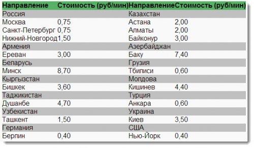 В Mail.Ru теперь можно звонить из браузера