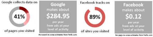 Сколько Google и Facebook зарабатывают на твоих данных?