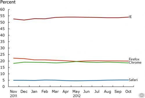 Доля Firefox упала ниже 20%, Chrome тоже сдаёт позиции, IE наступает