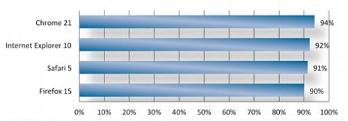Сравнение браузеров на устойчивость к фишингу