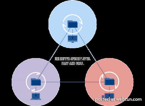 P2P-сервис синхронизации файлов BitTorrent Sync запущен для всех