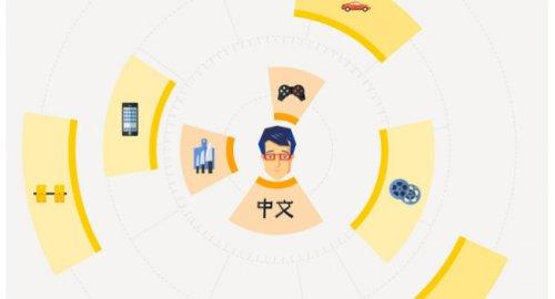 Яндекс представил персональный поиск, учитывающий пользовательские интересы в реальном времени