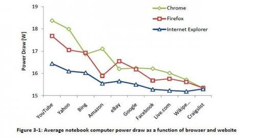 Microsoft считает что Internet Explorer 10 является наиболее энергоэффективным браузером
