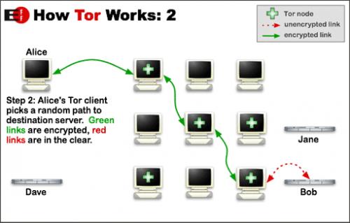 Tor ���������� �������� � ������� Firefox ��� ����������� �����
