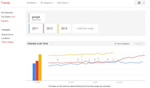 Новый интерфейс Google Trends