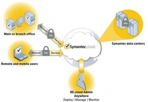 Symantec закроет свой облачный сервис-бекап