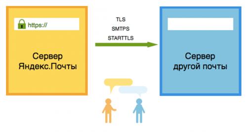 «Яндекс» включил SSL-шифрование между почтовыми серверами