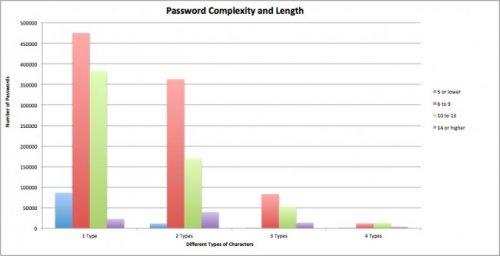 Взломщики похитили у Facebook, Yahoo, Google и других данные 2 млн пользователей