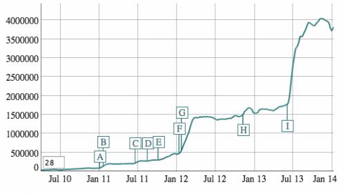 После откровений Сноудена популярность анонимного поисковика DuckDuckGo выросла вдвое