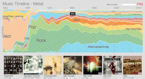 Google показал динамику популярности музыкальных направлений за последние 64 года