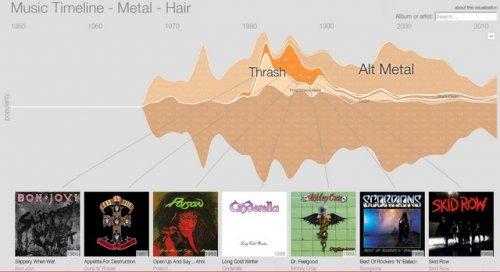Проект Google Big Picture расширен интерактивной историей музыки