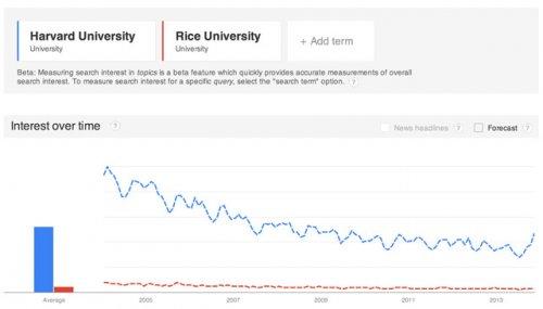 Новые поисковые запросы Google Trends