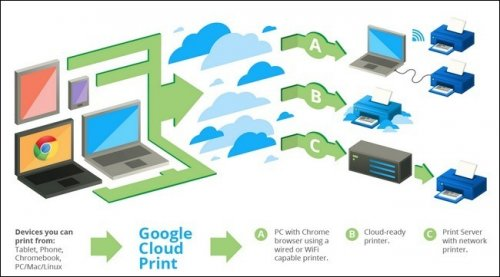 ��� � ������ ������� �������� � Google Cloud Print