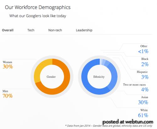 Google впервые рассказала общественности о составе сотрудников, большинство — мужчины